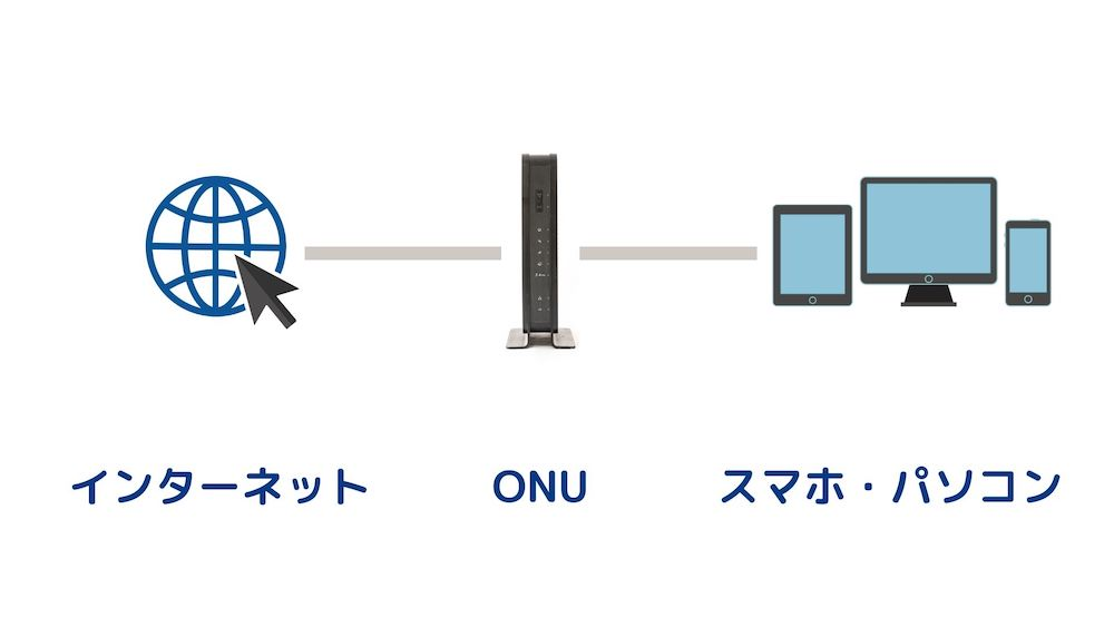 ONUの構造