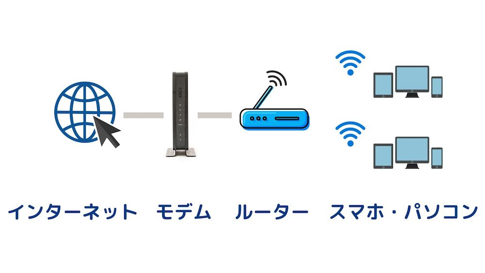 Wi-Fiルーターの構造