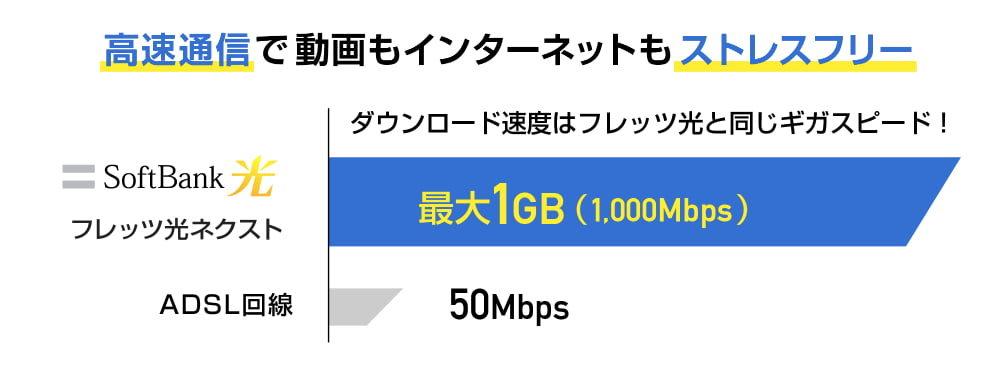 通信速度の速さ
