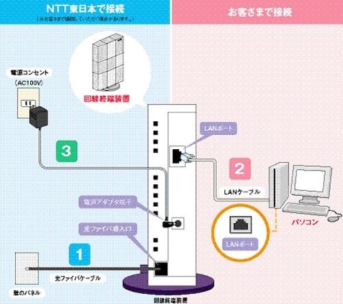 接続方法の説明書