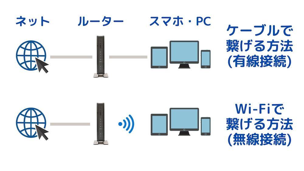 Wi-Fiの仕組みを解説