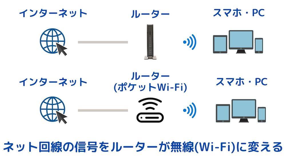 Wi-Fiの電波の解説