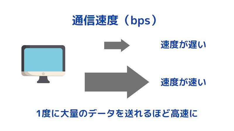 通信速度の解説