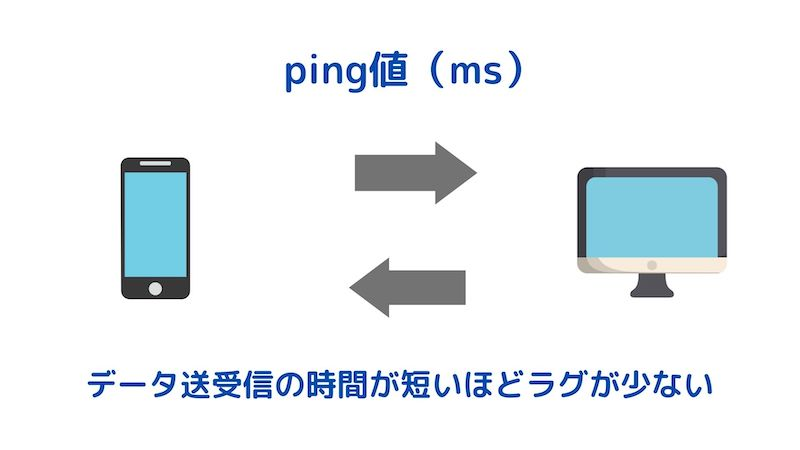 ping値の解説